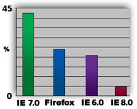 IE 7 Holds the Highest Market Share - Firefox in Second