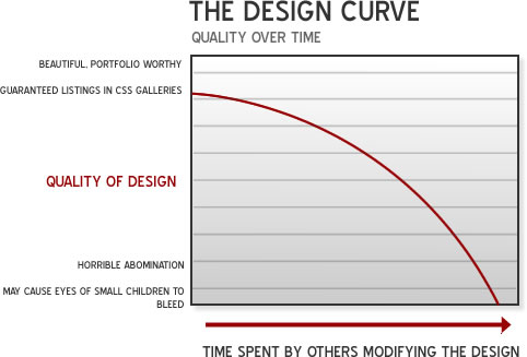 Quality of design over time spent by others modifying the design