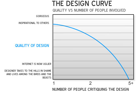 Quality of design over number of people involved in the design