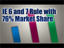 IE 6 and 7 Together Own 76% of the Market Share