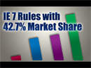 IE 7 Rules with 42.7 Market Share