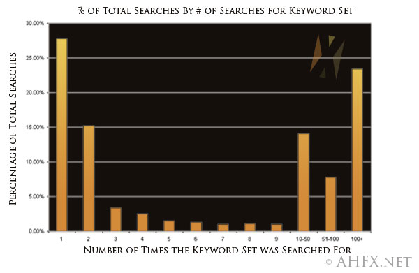 Percentage of Total Searches Based on Number of Searches for 