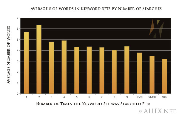 Average number of words in search string by number of 
